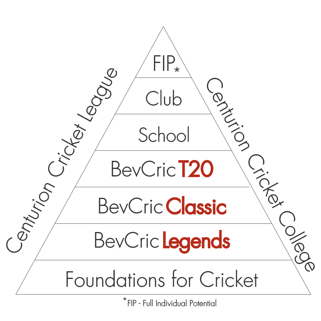 BevCric Vision Laying Foundation for Cricket